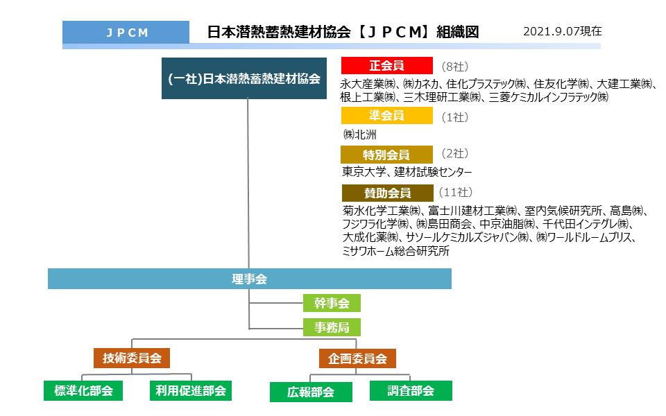 日本潜熱蓄熱建材協会【JPCM】組織図
